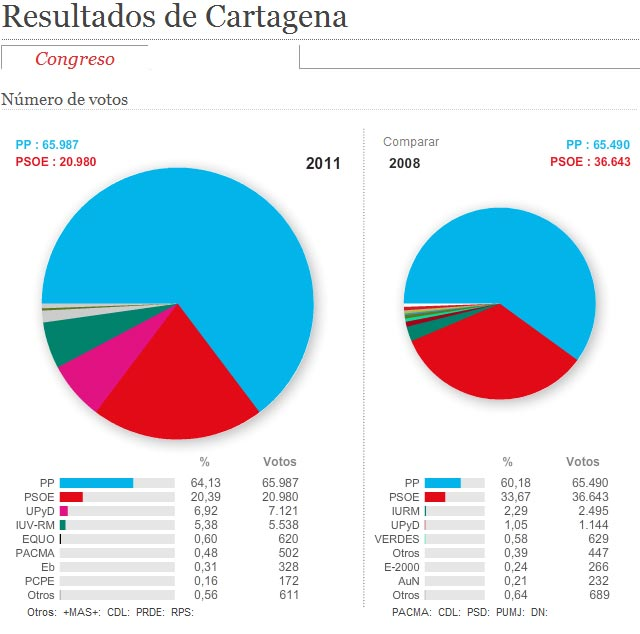 Resultados de Cartagena elecciones 2011